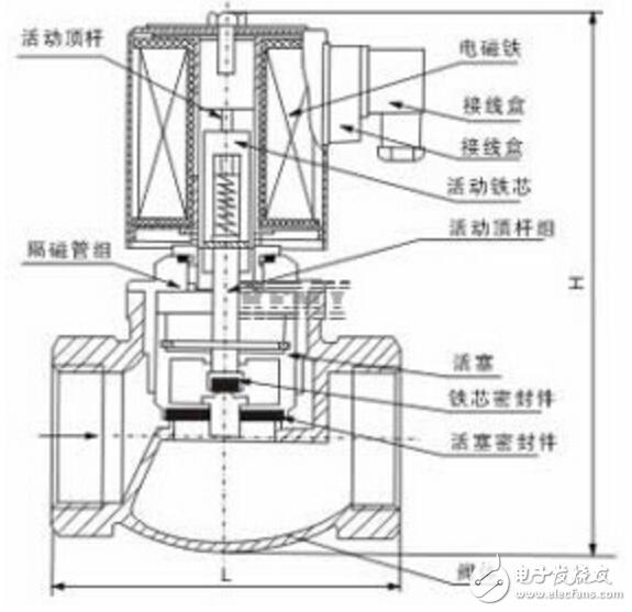 分步直动式电磁阀结构图