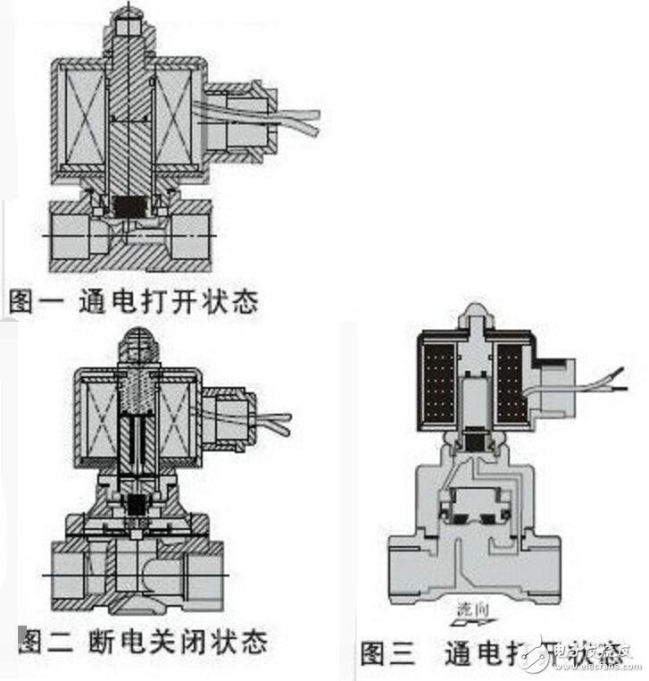 直动膜片电磁阀结构