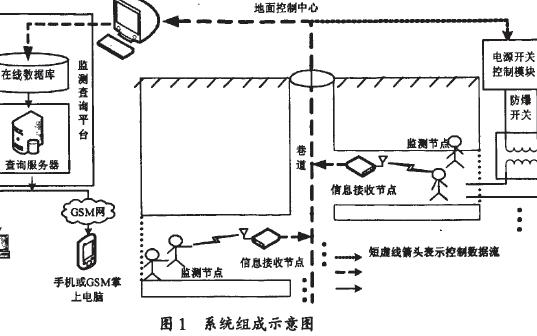 ZigBee技术应用实例之井下瓦斯监控和人员定位系统设计的详细资料概述