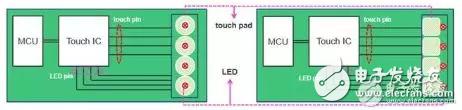 基于触控IC和触控MCU应用设计,对比二者的不同