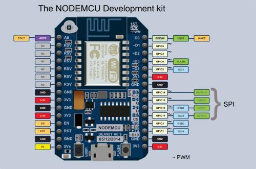 如何將MCU中部分函數運行于RAM中