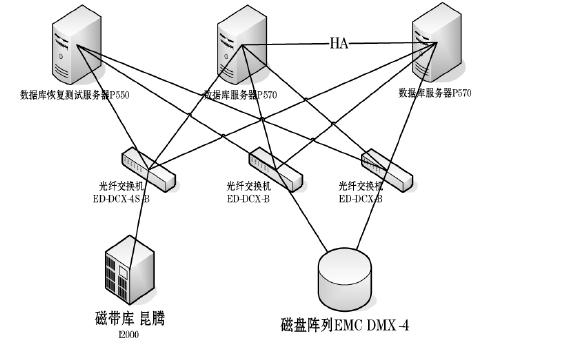 如何检查Oracle数据库备份文件是否有效?备份文件有效性检测系统设计资料概述