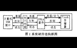 如何使用FPGA来进行微型数字存储系统设计?