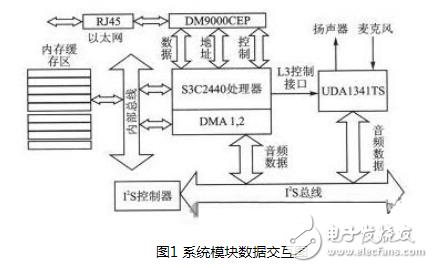 基于ARM9嵌入式处理器设计的一款语音通信终端设...