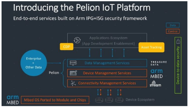 ARM于日本进一步拓展IoT平台事业对抗海外科技大厂