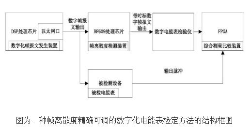 可调电表检定装置的工作原理及设计