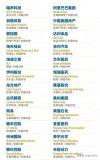 2018亚洲上市公司50强名单公布 中国占了30...