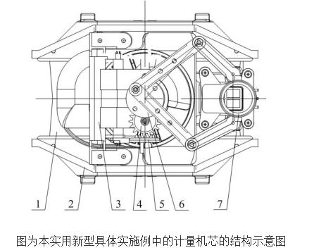 膜式燃气表和其计量机芯的原理及设计