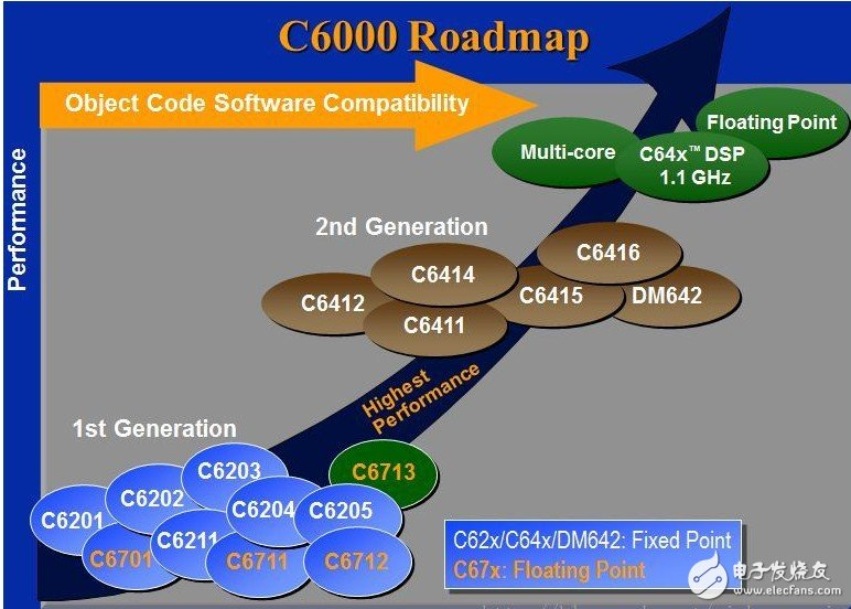 DSP320C6000的指令列表汇集