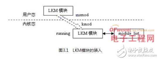 关于Linux操作系统中LKM的优势与不足研究与应用浅析