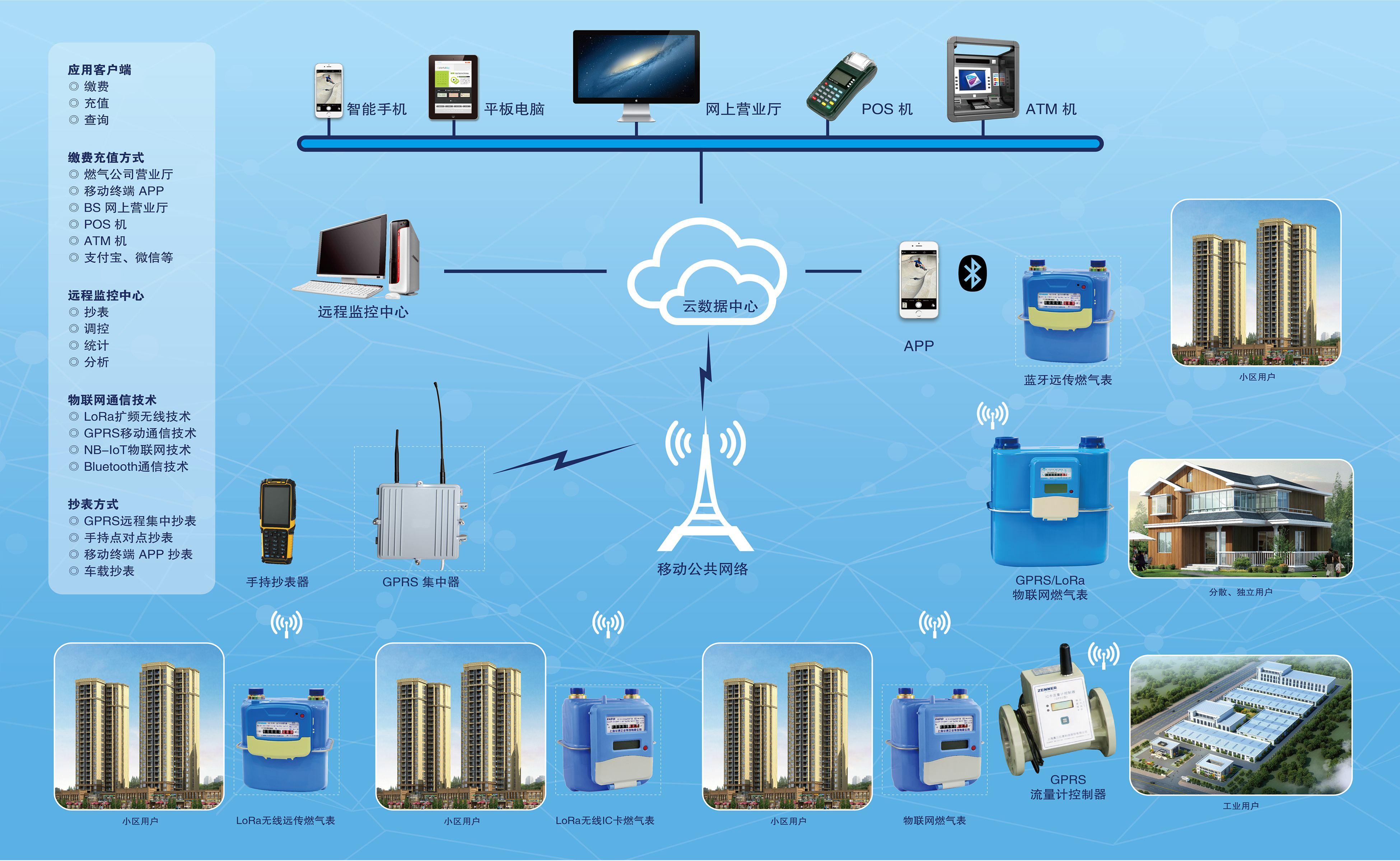 """物联网应用于无线语音抄表系统,可做到每一个企业""""..."""