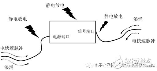 开关电源系统的产品EMC的三大思考问题分析