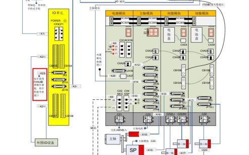 实用FANUC 0i各模块接线及功能图的详细资料免费下载