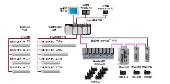 ControlLogix控制系統的構成和特點分析