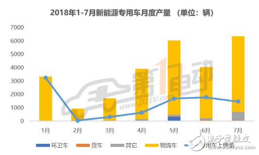 7月新能源专用车产量6373辆,创了一个小高峰