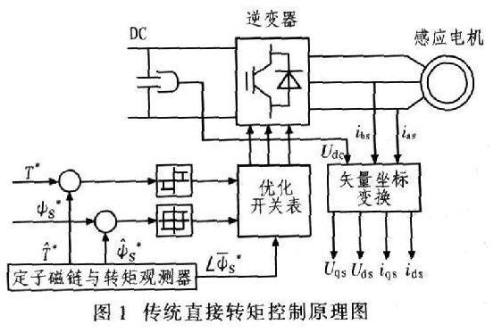 交流电机直接转矩控制基本原理和改进方案详解