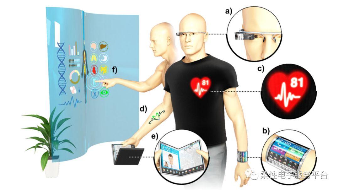 。压力传感器的测量数据首先存储在二硫化钼ReRAM数组,之后书面数据可以直观地通过QLED阵列显示(图8 a、b)。可穿戴QLEDs可以集成到一个多路复用透明触摸传感器阵列作为输入端口的用户意图(图8 c)。超薄QLED也可以与透明的力触觉传感器集成(即:压力传感器和触控传感器)(图8d)。软集成的电子系统可以通过范德华力单独压在人的皮肤上,即使在畸形状态下也能稳定运行(图8e)。这些系统级集成的例子证实了可穿戴式显示器集成的新型可穿戴电子系统的可行性。  图8可穿戴QLEDs与其他电子器件/设备的集成