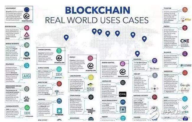 全球各地应用区块链的20个实例解析