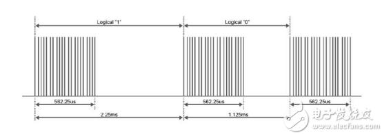 FPGA學習系列:35. 紅外線遙控系統的設計