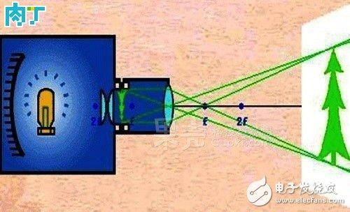 简易手机投影仪制作方法