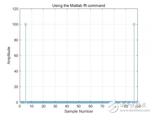 基于Matlab对信号进行频域分析的方法