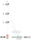 深度解析三角法和TOF激光雷达技术
