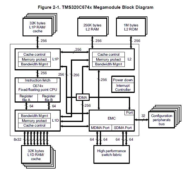 tms320c6748 原理图 浅谈tms320c6748下的DSP系统