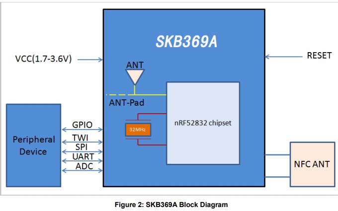 SKB369A高度集成的蓝牙4.2BLE模块详细数据手册免费下载