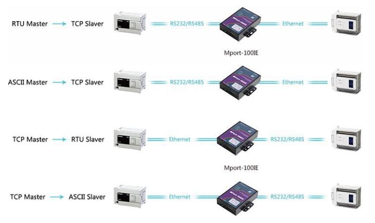 什么是modbus?modbus库如何移植到ARM开发板上?如何使用测试程序?