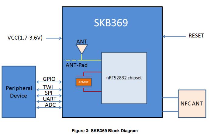 SKB369高度集成的蓝牙4.2BLE模块的详细资料免费下载