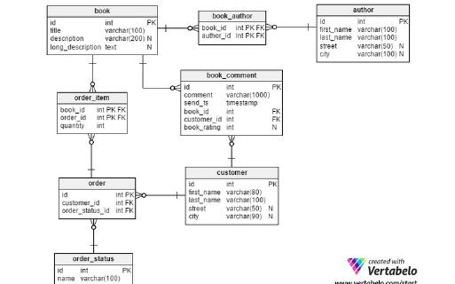 数据库设计时有哪些常犯的一些错误?数据库设计的7个常见错误资料概述