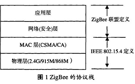 如何使用ZigBee技术来设计无线传感器网络的详细构建与应用资料概述