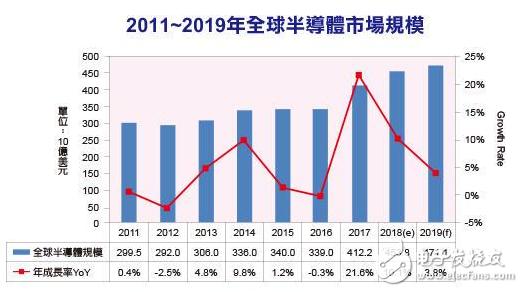 2018全球半導體產業成長估達10.1%,201...