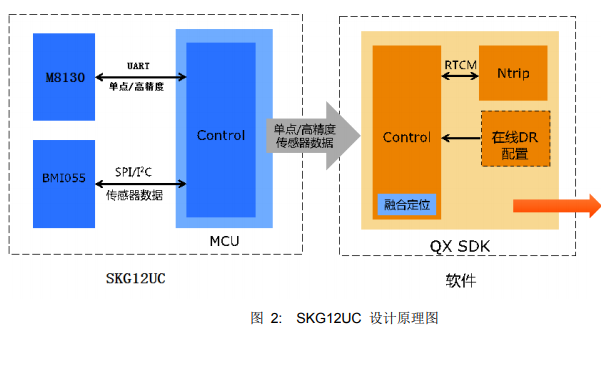 SKG12UC高精度组合导航定位模块的详细资料和使用说明免费下载