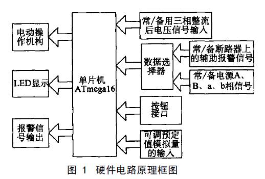 两路电源控制器的原理与实现的详细分析智能双电源开关的设计资料概述