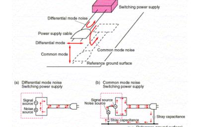 传导式EMI对PCB有什么影响?如何测量传导式EMI限制规定?