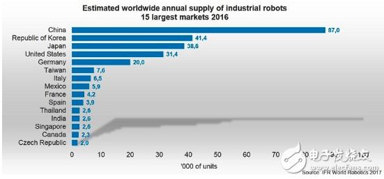 技术进步使机器人具备更多能力,更具智慧的工业机器人是未来发展趋势
