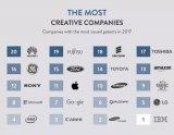 全球最具创新力的公司排行榜:华为位列20、苹果居...