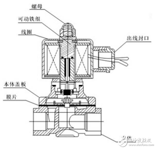 电磁阀内部结构图