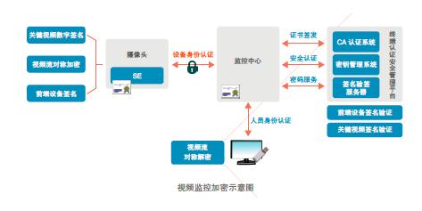 大唐電信視頻監控加密芯片解決方案有效的解決了網絡...
