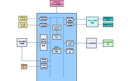 如何利用FPGA来设计一个视频图像采集及显示系统并使用详细资料概述
