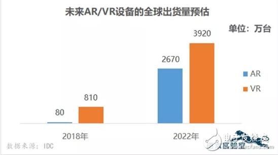 AR/VR技术的升温也带来了投资热度的增长,AR...