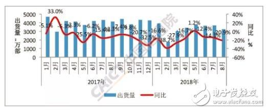 2018年国内手机市场总体情况分析