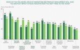 大數據分析的重要性也從第8位上升至第3位
