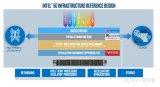 英特尔发布了针对5G网络基础设施的参考设计