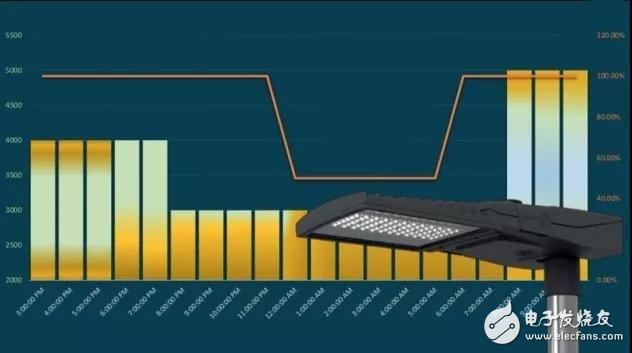 LED路灯火爆 全球各地开展换置项目