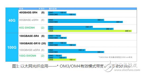 MPO连接器:为应用选择最佳的多模连接器,满足数据中心龙8国际娱乐网站需求
