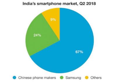 印度智能手机市场潜力巨大,全球野心的供应商纷纷进军印度