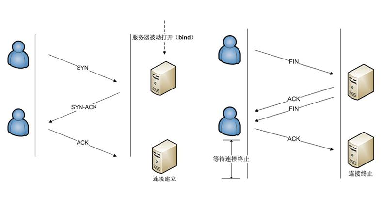 (WiFi干货)WiFi模块的TCP和UDP协议