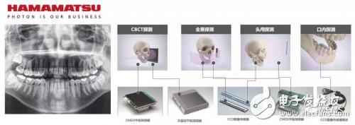 牙科CBCT中最重要的元件:平板探测器